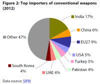 Top importers of conventional weapons (2012)