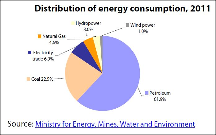 Distribution of energy consumption of Morocco, 2011