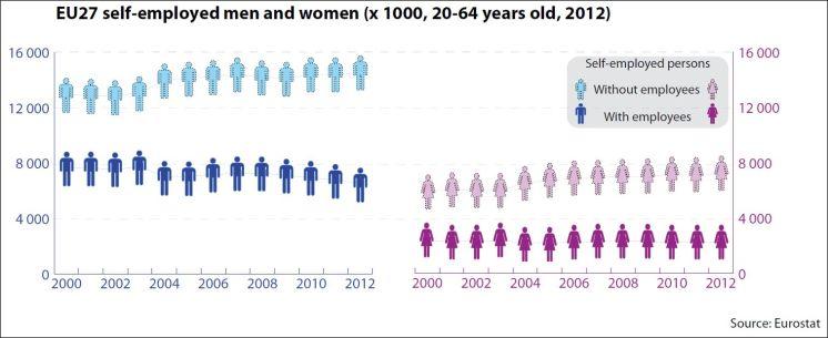 EU27 self-employed men and women (x1000, 20-64 years old, 2012)