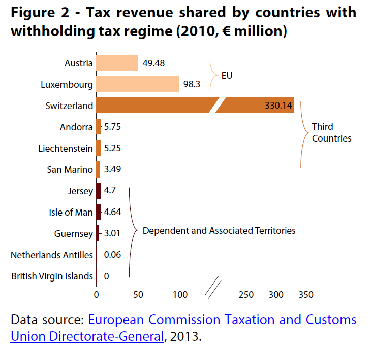 Tax revenue shared by countries with withholding tax regime (2010, € million)