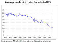 Average crude birth rates for selected MS since 1800