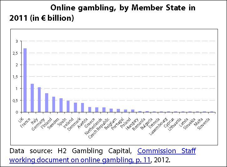 Online Gambling by Member State in 2011