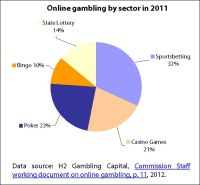 Online Gambling by sector in 2011
