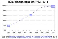 Rural electrification rate in Morocco, 1995-2011