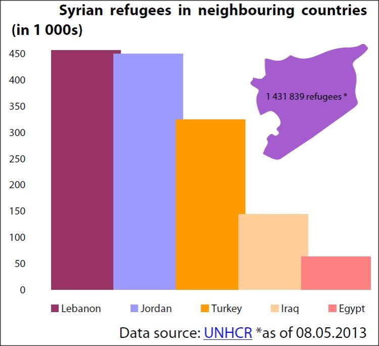 Syrian refugees in neighbouring countries (in 1 000s)