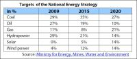 Targets of the National Energy Strategy of Morocco