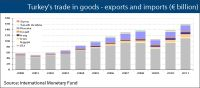 Turkey's trade in goods - exports and imports