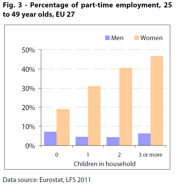 Percentage of part-time employment, 25 to 49 year olds, EU 27
