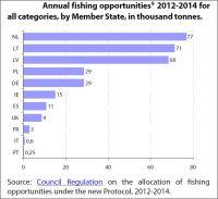 Annual fishing opportunities 2012-2014 for all categories, by Member States, in thousand tonnes