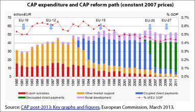 CAP expenditure and CAP reform path (constant 2007 prices)