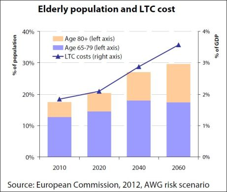 Elderly population and Long Term Care cost