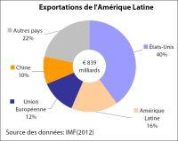 Exportations de l'Amerique latine