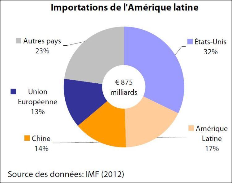 Importations de l'Amerique latine