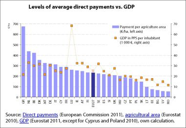 Levels of average direct payments vs. GDP