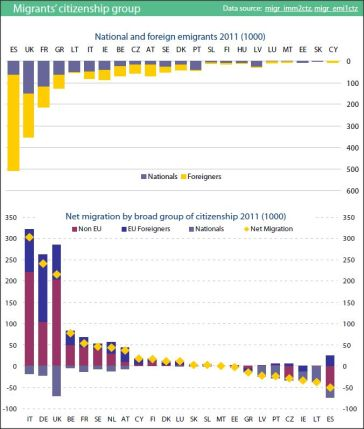 Migrants in the EU27 by citizenship group (2011)