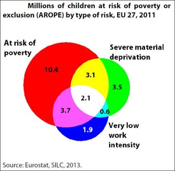 Millions of children at risk of poverty or exclusion (AROPE) by type of risk, EU 27, 2011