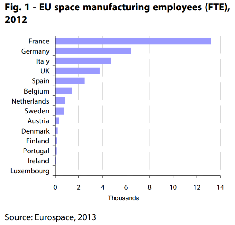 EU space manufacturing employees (FTE), 2012