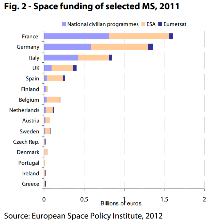 Space funding of selected MS, 2011