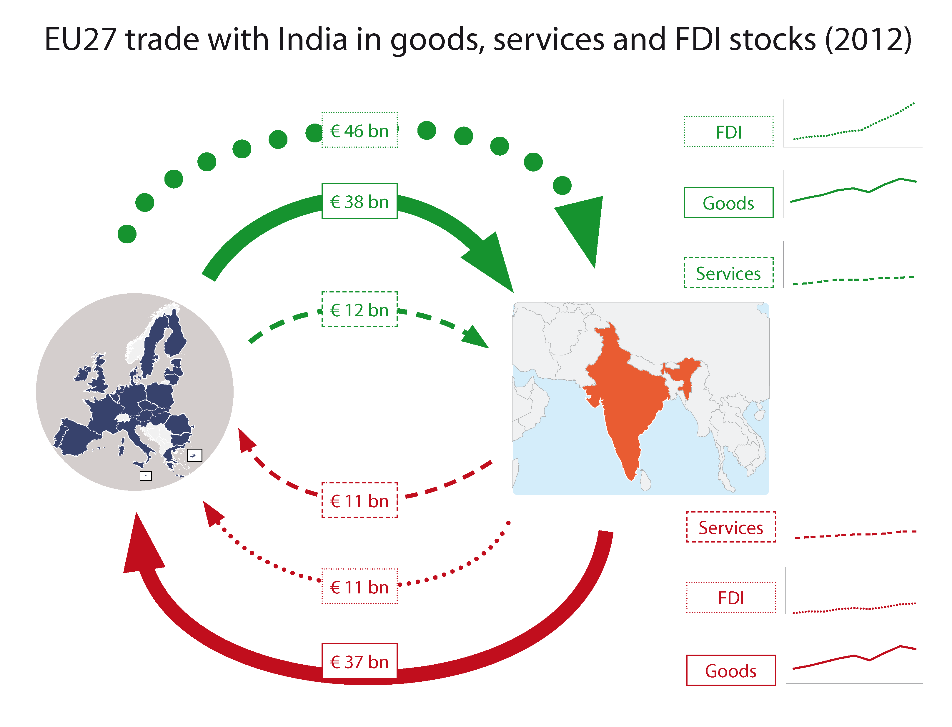 international trade fdi in india India: foreign investment the growth of fdi in india is thanks to its many assets the directory for international trade service providers.