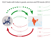 EU27 trade with India in goods, services and FDI stocks (2012)