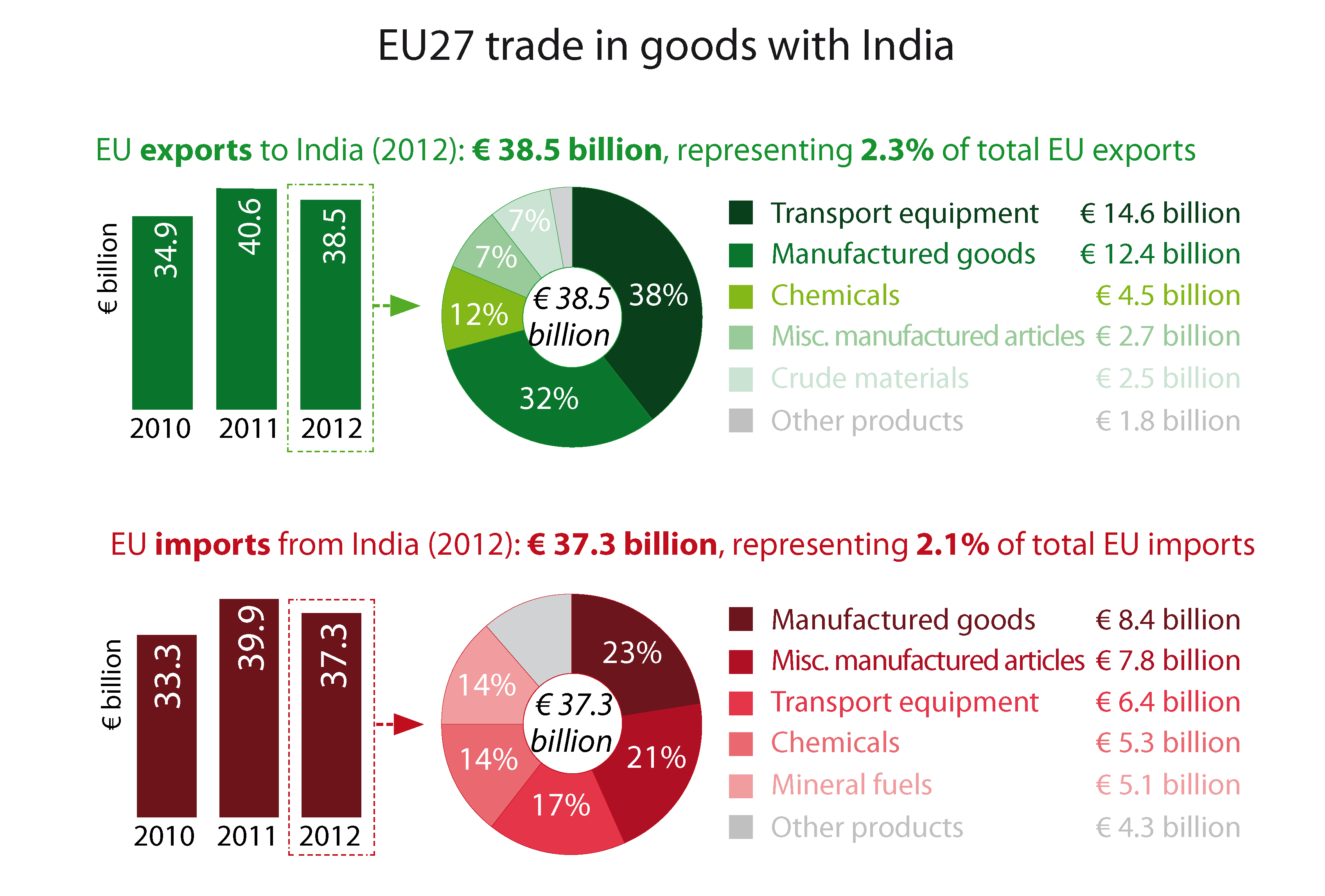 Graphics on External trade | European Parliamentary Research Service