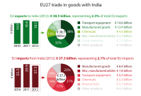 EU27 trade in goods with India