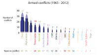 Fragile states: Armed conflicts in g7+ countries (1963-2012)