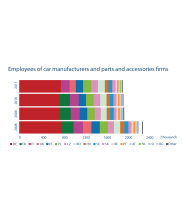 Employees of firms manufacturing cars, car parts and accessories in the EU 2008-2011