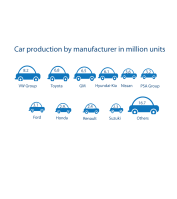 Car production by manufacturer in million units in 2011