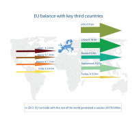 EU car trade balance with key third countries in 2012