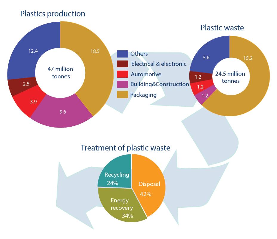 plastic production essay