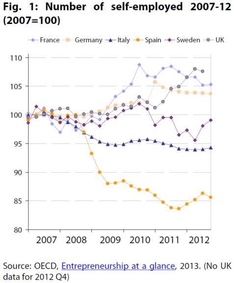 Number of self-employed 2007-12 (DE, ES, FR, IT, SE, UK; 2007=100)