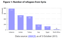 Number of refugees from Syria in neighbouring countries, 2013