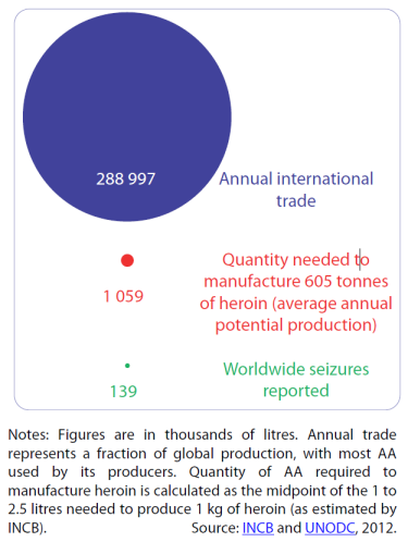 Seizures of acetic anhydride represent a tiny part of international trade (2007-11 averages)