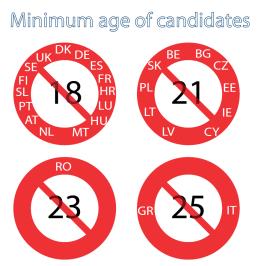 Minimum age of candidates