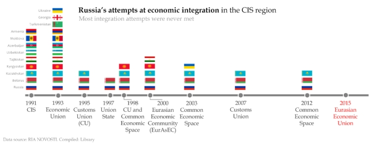 Russia's attempts at economic integration in the CIS region