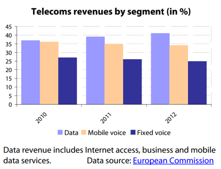 Telecoms revenues in the EU by segment (in %, 2010-2012)