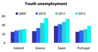 Youth unemployment in crisis (EL, ES, IE, PT)