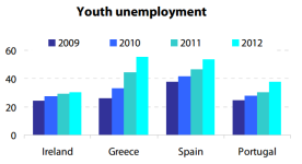 Youth unemployment in crisis (EL, ES, IE, PT)