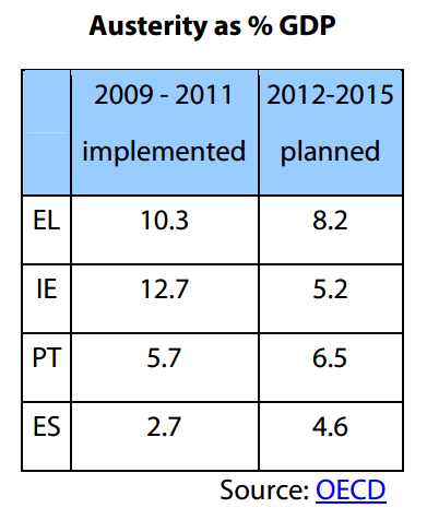 Implemented and planned austerity measures as % GDP in EL, ES, IE and PT, 2009-2015