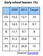 Early school leavers (EU, EL, ES, IE, PT, 2009-2012, %)