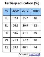 Tertiary education (EU, EL, ES, IE, PT, 2009-2012, %)
