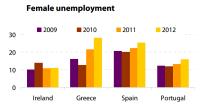 Female unemployment in crisis (EL, ES, IE, PT)