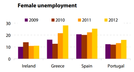 Female unemployment in crisis (EL, ES, IE, PT)