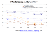 EU defence expenditure, 2006-11