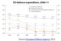 EU defence expenditure, 2006-11