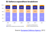 EU defence expenditure breakdown, 2012