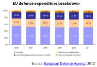 EU defence expenditure breakdown, 2012