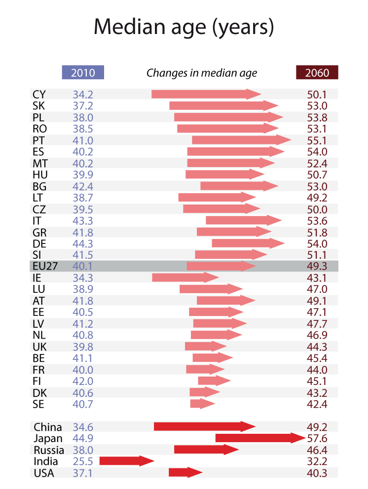 Median age of population (EU27, 2010-2060)