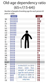 Old-age dependency ratio (EU27, 2010-2060)
